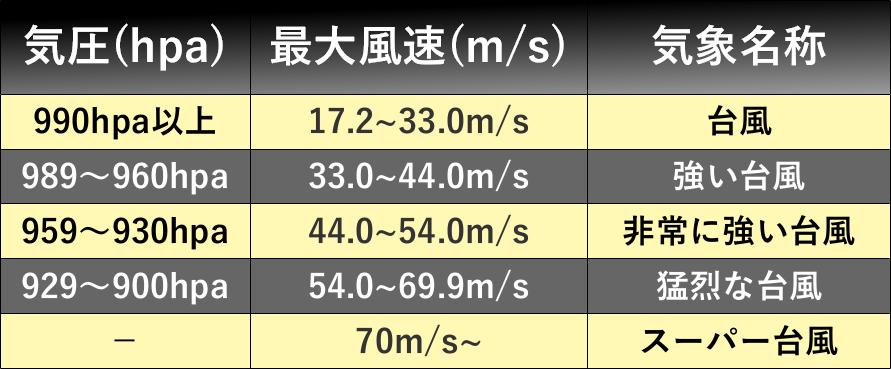 台風の強さ表