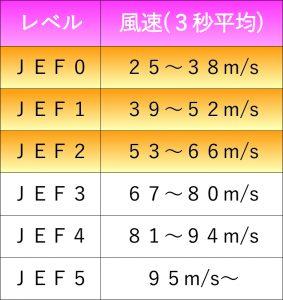 日本版改良藤田スケール(JEFスケール)