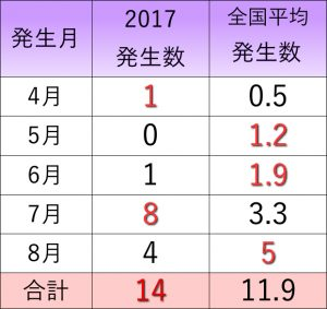 台風発生数比較