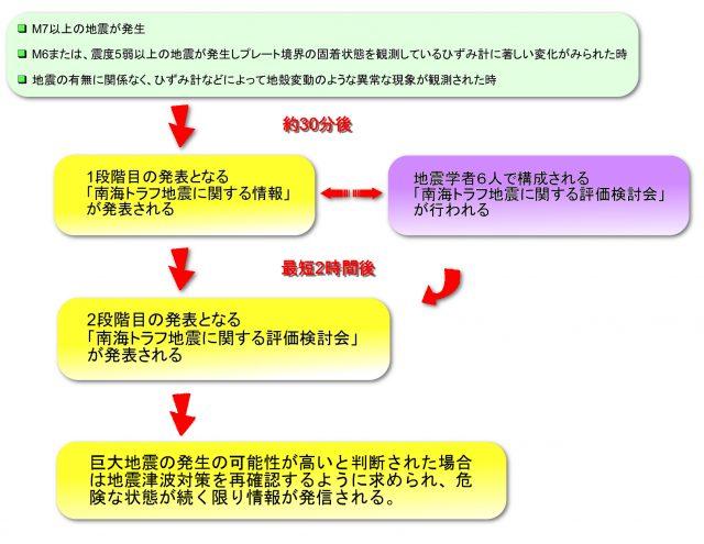 気象庁 南海トラフ地震情報発信態勢