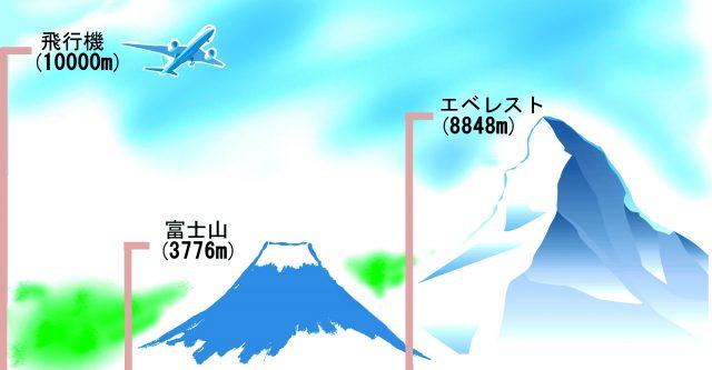 高さ1万メートル