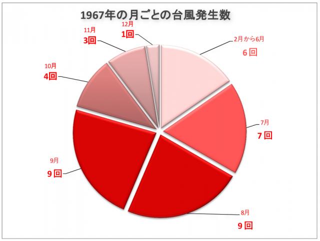 1967年台風発生数
