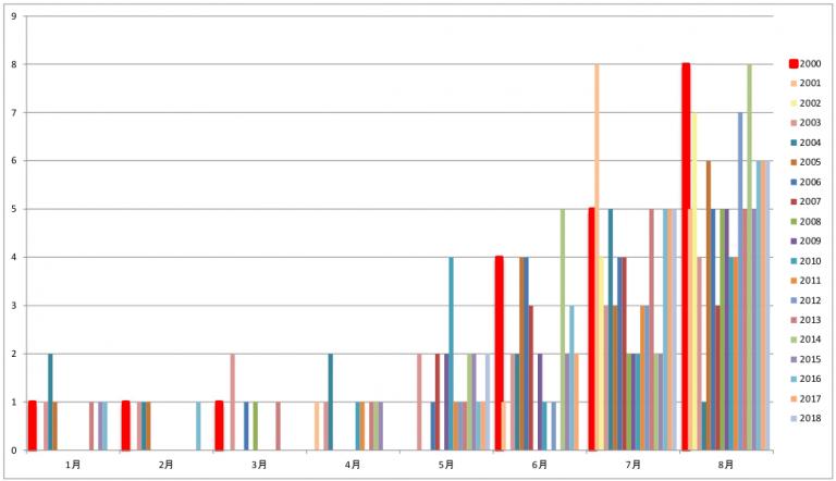 2000年から2018年の月別の台風発生数グラフ