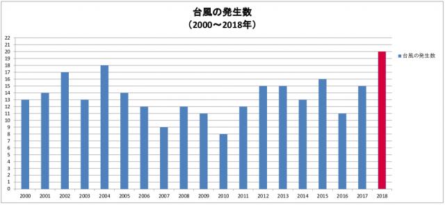 2000年から2018年の台風トータル発生数