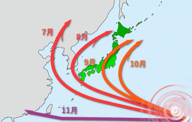 季節ごとの台風ルート