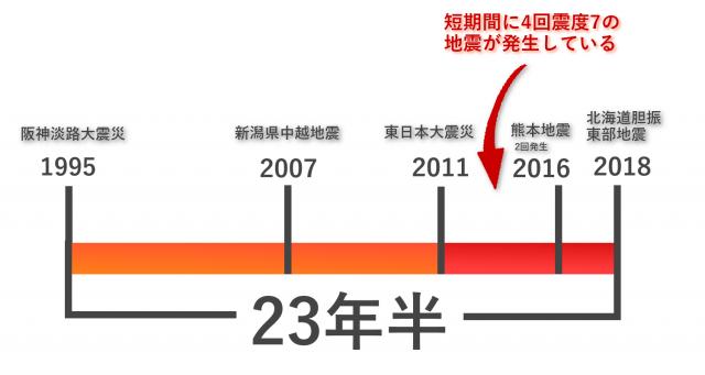 震度7の地震の時系列スパン